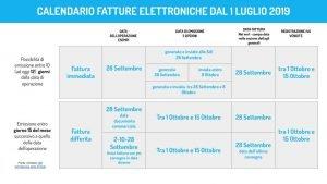 Calendario-fatturazione-elettronica_ArzaMed-software-medico-cloud-300x169 Fatturazione elettronica: novità dal 1 luglio 2019
